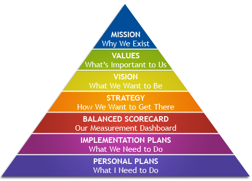 pyramid culture and principle exercise norms Includes norms, which are rules which is the principle tool for communication among group schedules and routines, stimulation, exercise, and play.