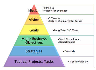 strategic plan pyramid