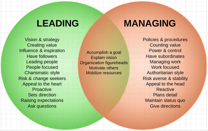 lead and manage Overview this standard identifies the requirements when leading and managing  effective systems and practice for communication in settings where individuals.